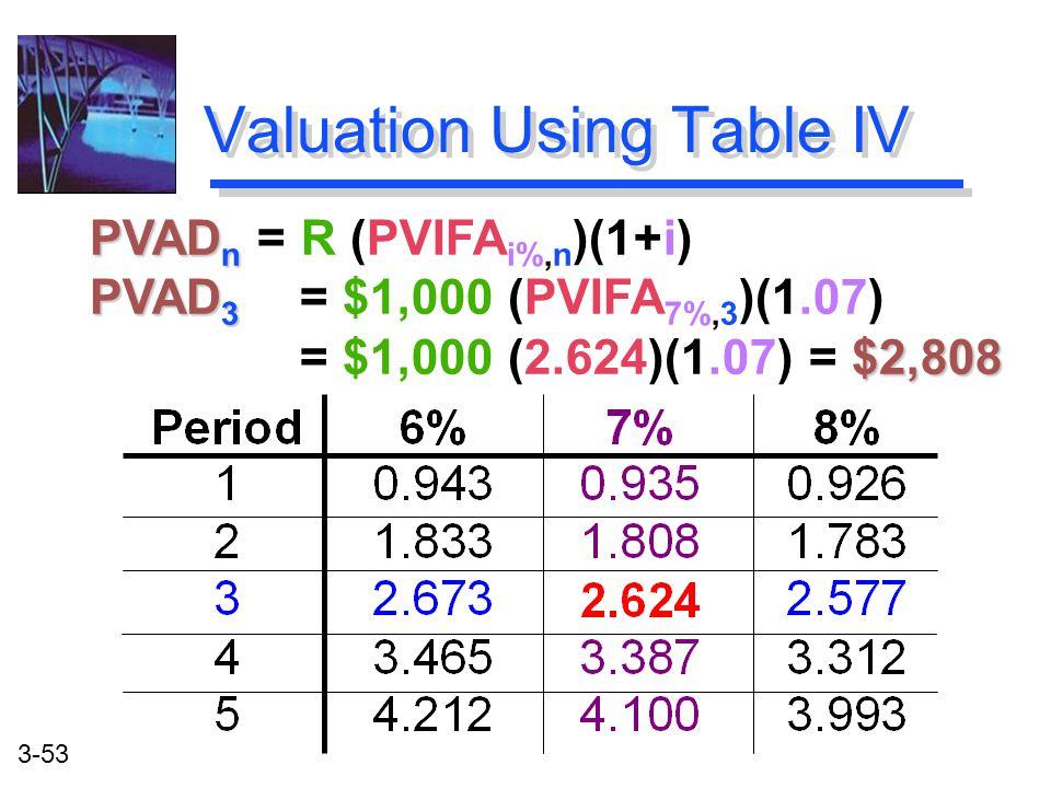 3-53 PVAD n PVAD n = R (PVIFA i%,n )(1+i) PVAD 3 $2,808 PVAD 3 = $1,000 (PVIFA 7%,3 )(1.07) = $1,000 (2.624)(1.07) = $2,808 Valuation Using Table IV