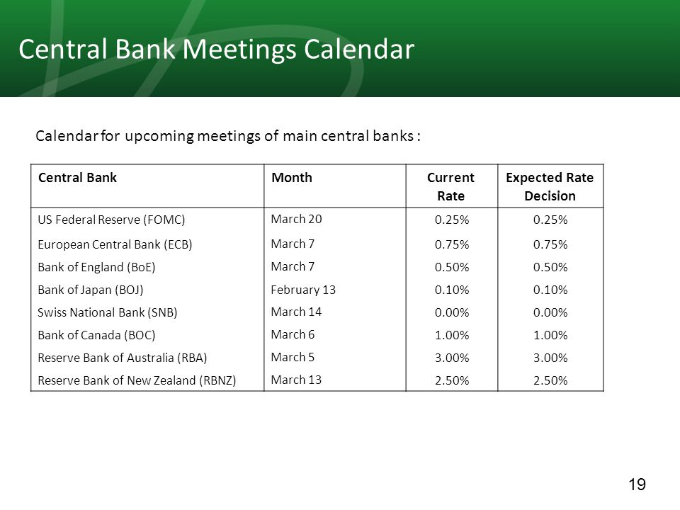 19 Central Bank Meetings Calendar Expected Rate Decision Current Rate MonthCentral Bank 0.25% March 20US Federal Reserve (FOMC) 0.75% March 7European