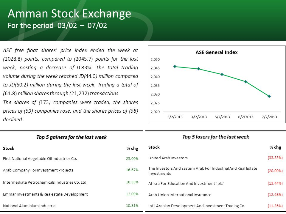 29 Amman Stock Exchange For the period 03/02 – 07/02 ASE free float shares' price index ended the week at (2028.8) points, compared to (2045.7) points