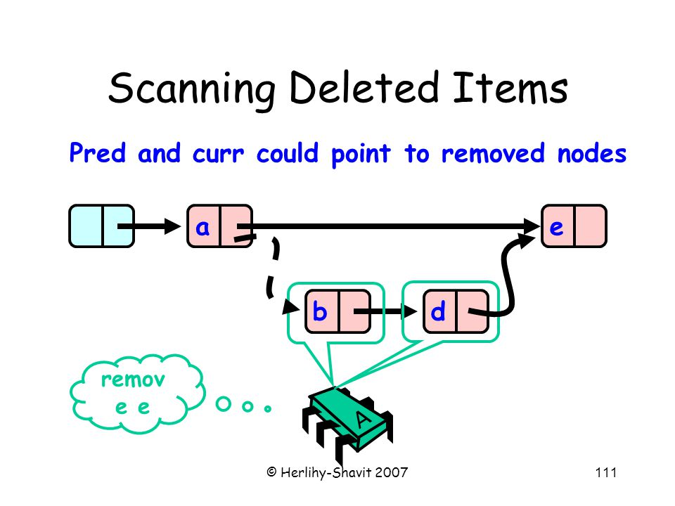 © Herlihy-Shavit 2007111 Scanning Deleted Items abde remov e e A Pred and curr could point to removed nodes
