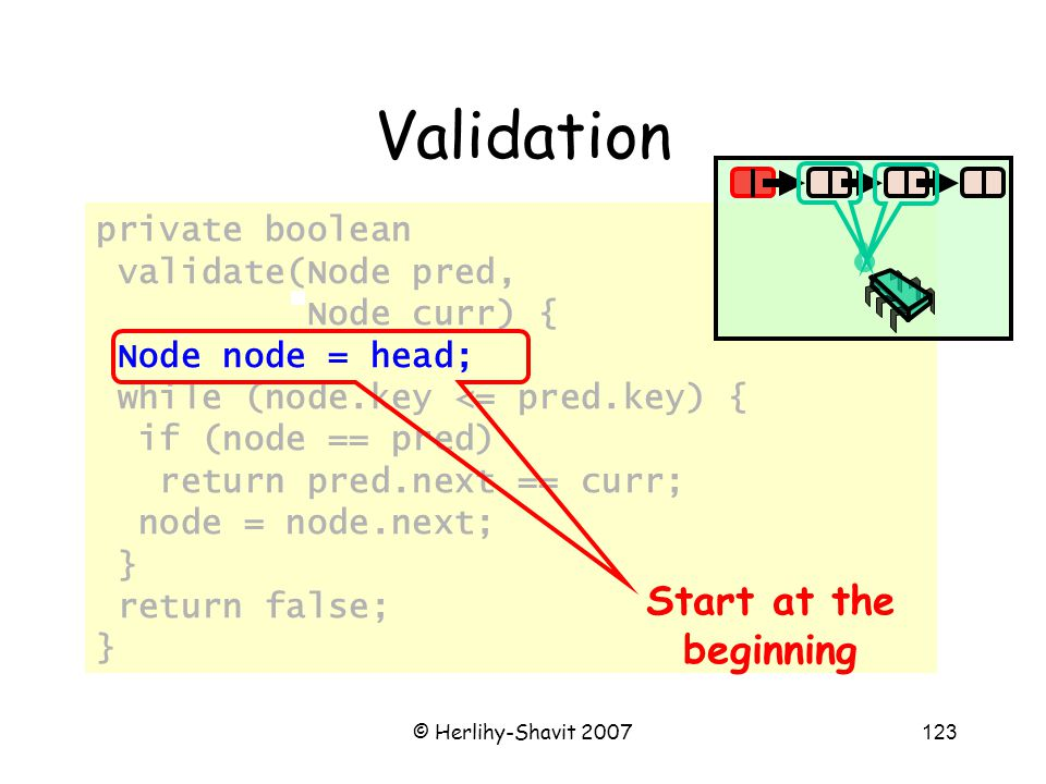 © Herlihy-Shavit 2007123 private boolean validate(Node pred, Node curr) { Node node = head; while (node.key <= pred.key) { if (node == pred) return pred.next == curr; node = node.next; } return false; } Validation Start at the beginning