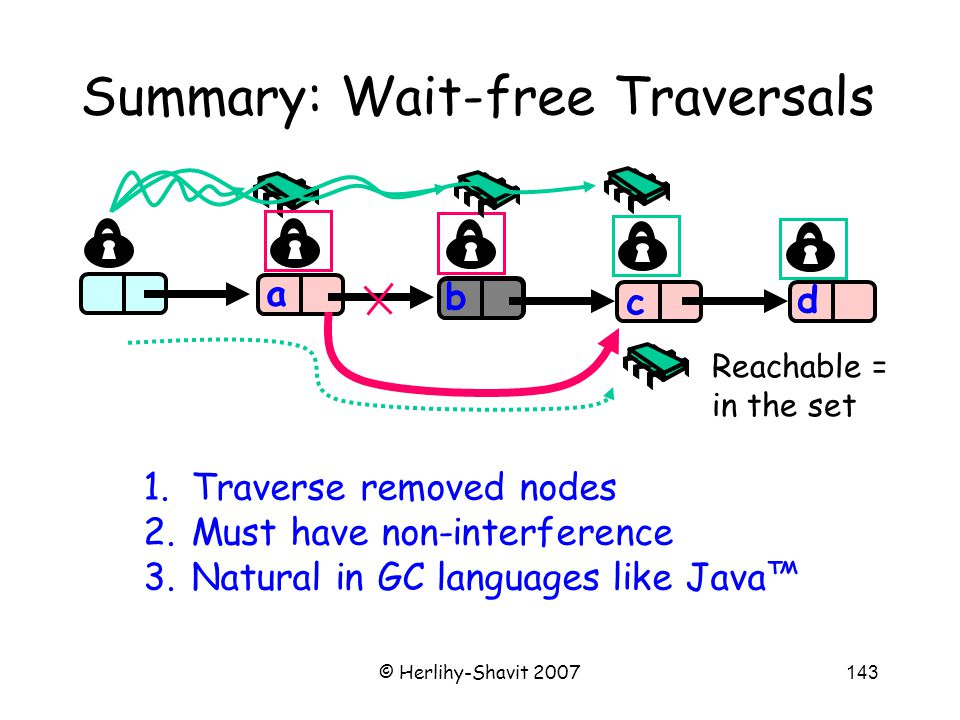 © Herlihy-Shavit 2007143 Summary: Wait-free Traversals b c d a 1.Traverse removed nodes 2.Must have non-interference 3.Natural in GC languages like Java™ Reachable = in the set