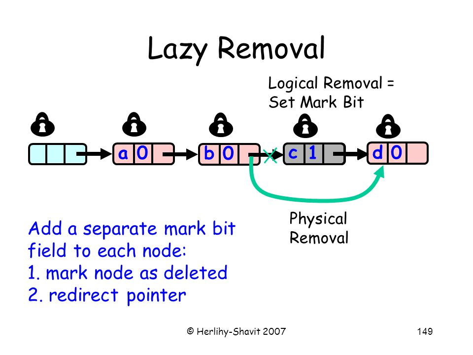 © Herlihy-Shavit 2007149 Lazy Removal a 0 0 0 a b c 0 d 1 c Logical Removal = Set Mark Bit Physical Removal Add a separate mark bit field to each node: 1.