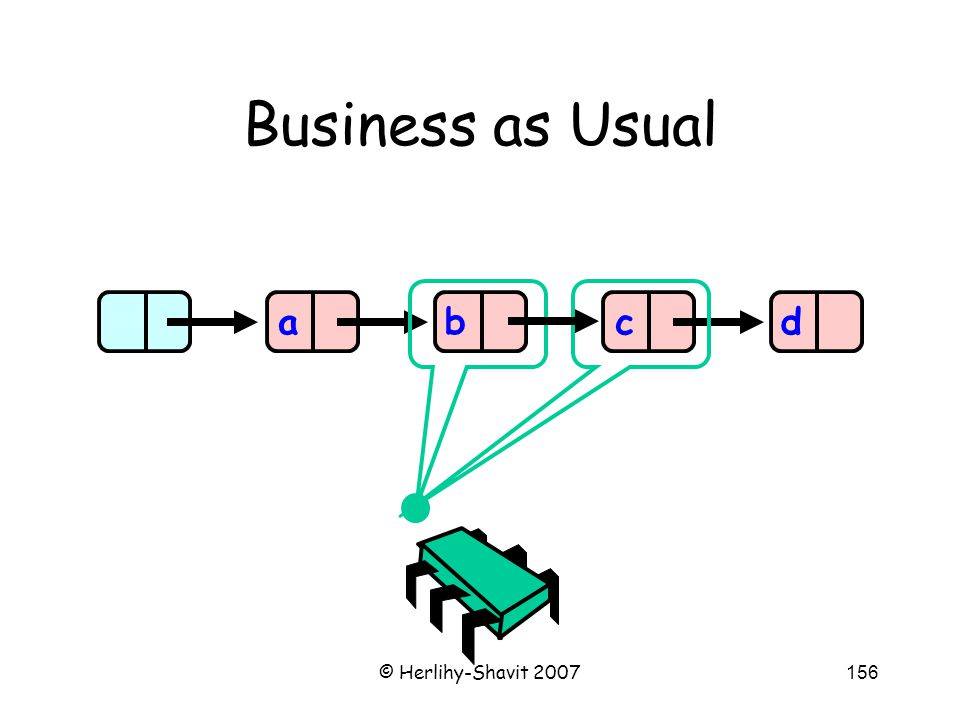 © Herlihy-Shavit 2007156 Business as Usual abcd