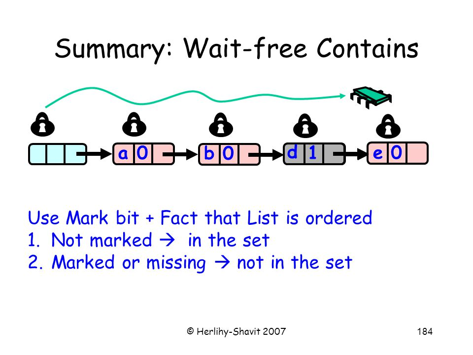 © Herlihy-Shavit 2007184 Summary: Wait-free Contains a 0 0 0 a b c 0 e 1 d Use Mark bit + Fact that List is ordered 1.Not marked  in the set 2.Marked or missing  not in the set