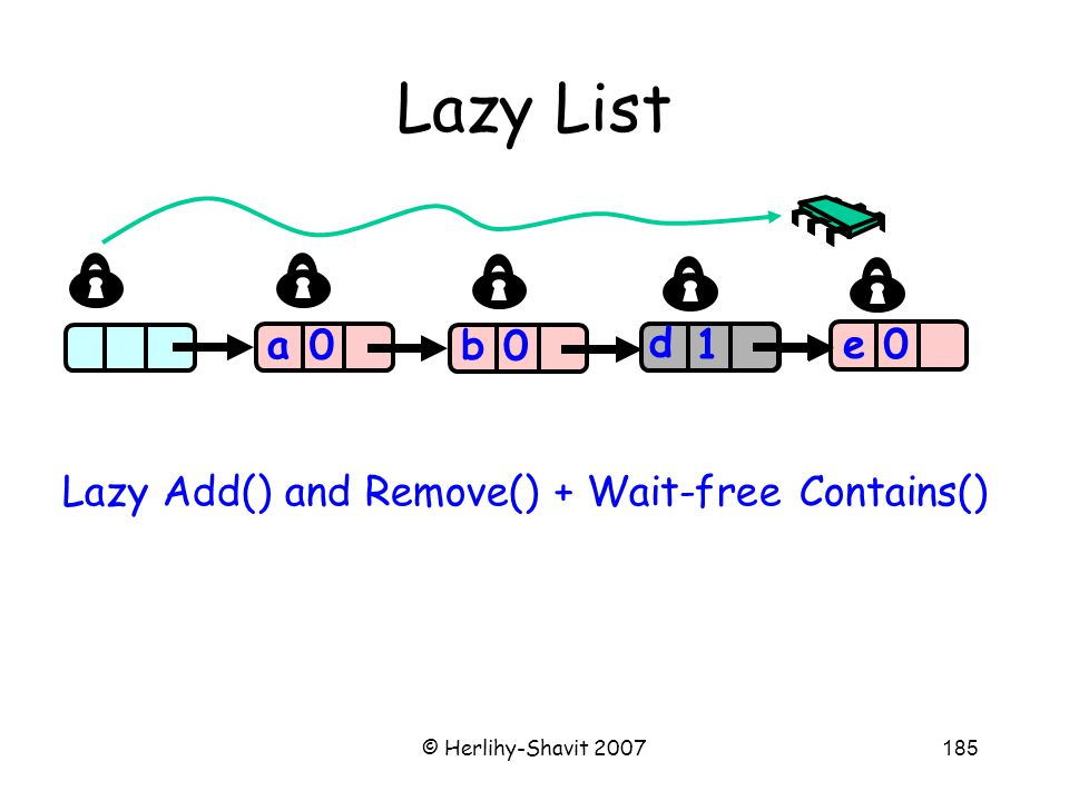 © Herlihy-Shavit 2007185 Lazy List a 0 0 0 a b c 0 e 1 d Lazy Add() and Remove() + Wait-free Contains()