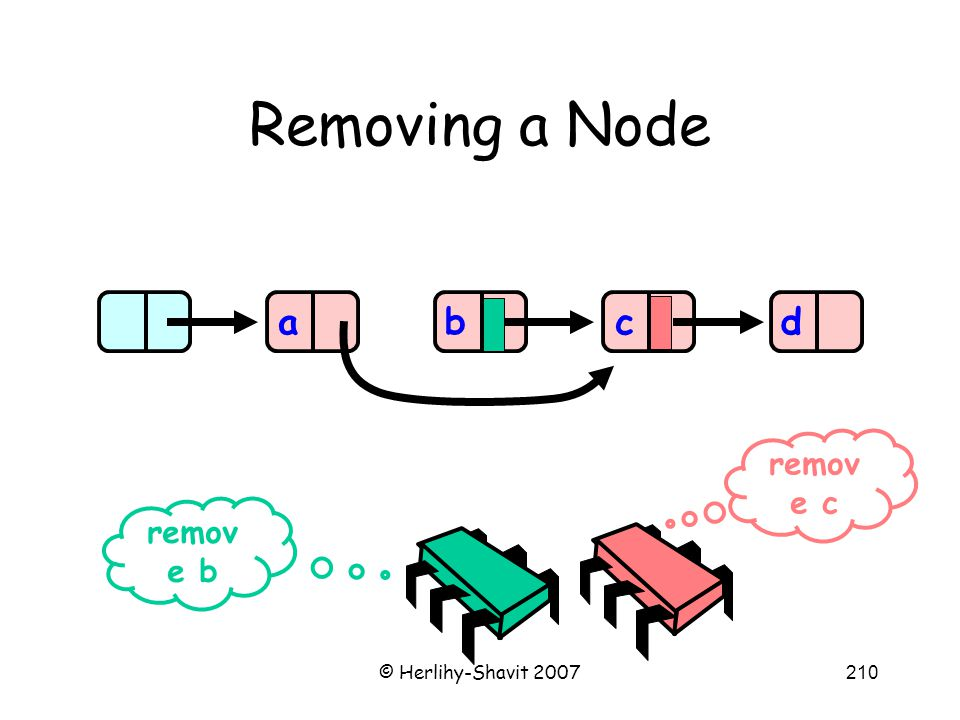 © Herlihy-Shavit 2007210 Removing a Node abd remov e b remov e c c