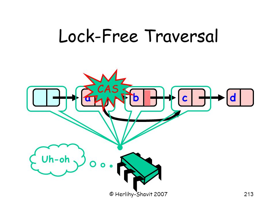 © Herlihy-Shavit 2007213 Lock-Free Traversal abcd CAS Uh-oh