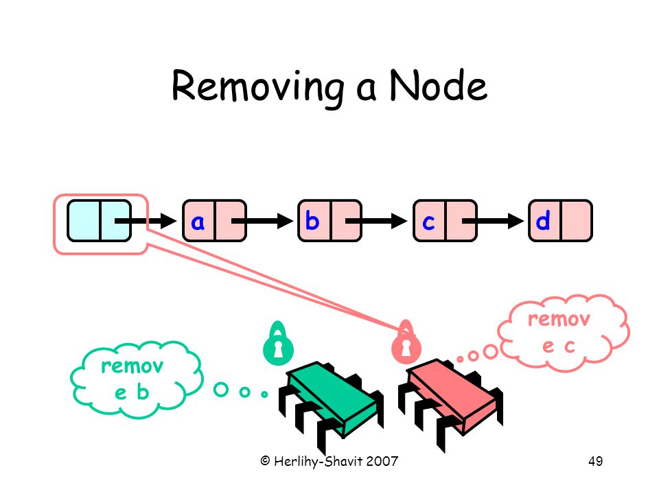 © Herlihy-Shavit 200749 Removing a Node abcd remov e b remov e c