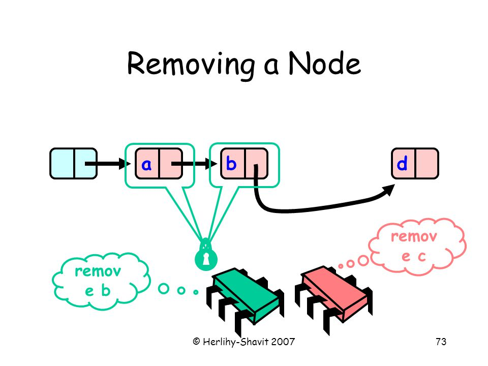 © Herlihy-Shavit 200773 Removing a Node abd remov e b remov e c