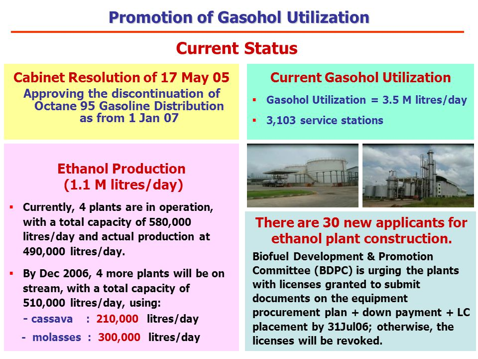 Cabinet Resolution of 17 May 05 Approving the discontinuation of Octane 95 Gasoline Distribution as from 1 Jan 07 Ethanol Production (1.1 M litres/day)  Currently, 4 plants are in operation, with a total capacity of 580,000 litres/day and actual production at 490,000 litres/day.