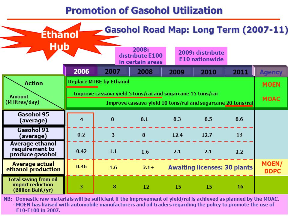 1.6 2.1 2.2 1.1 0.42 Average ethanol requirement to produce gasohol Action Amount (M litres/day) Replace MTBE by Ethanol 201120102009 2008 2009: distr