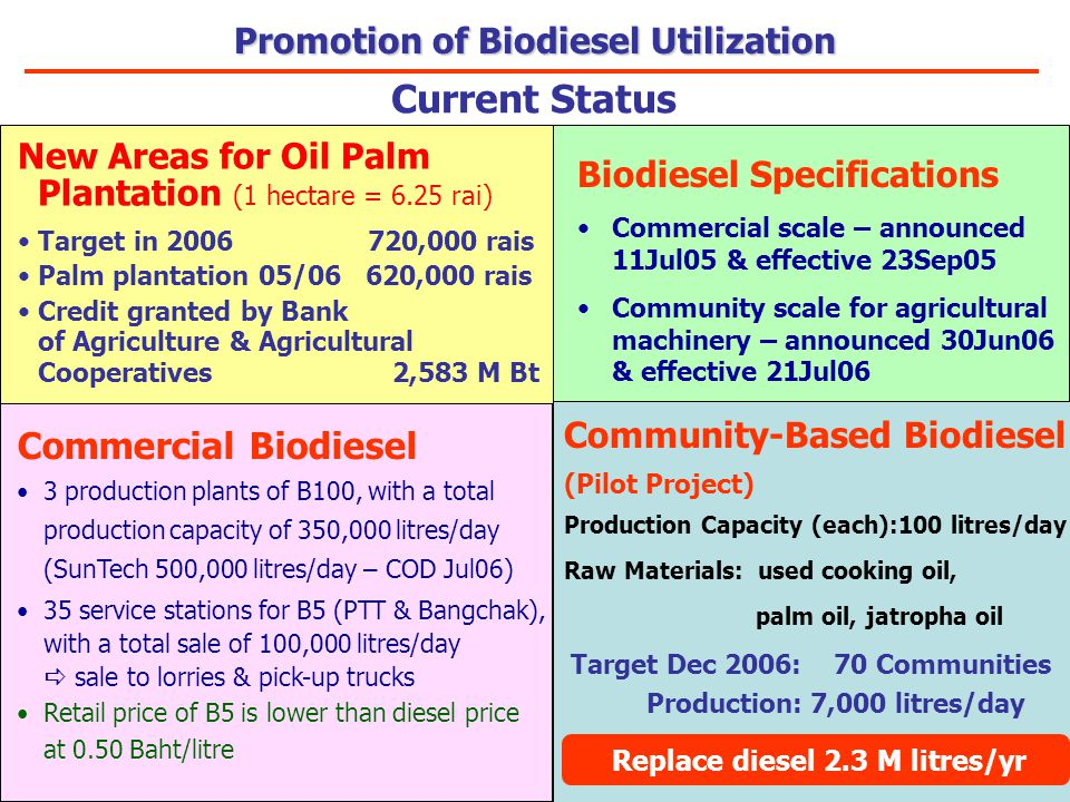 Current Status Biodiesel Specifications Commercial scale – announced 11Jul05 & effective 23Sep05 Community scale for agricultural machinery – announced 30Jun06 & effective 21Jul06 Commercial Biodiesel 3 production plants of B100, with a total production capacity of 350,000 litres/day (SunTech 500,000 litres/day – COD Jul06) 35 service stations for B5 (PTT & Bangchak), with a total sale of 100,000 litres/day  sale to lorries & pick-up trucks Retail price of B5 is lower than diesel price at 0.50 Baht/litre New Areas for Oil Palm Plantation (1 hectare = 6.25 rai) Target in 2006 720,000 rais Palm plantation 05/06 620,000 rais Credit granted by Bank of Agriculture & Agricultural Cooperatives 2,583 M Bt Community-Based Biodiesel (Pilot Project) Production Capacity (each):100 litres/day Raw Materials: used cooking oil, palm oil, jatropha oil Target Dec 2006: 70 Communities Production: 7,000 litres/day Replace diesel 2.3 M litres/yr Promotion of Biodiesel Utilization