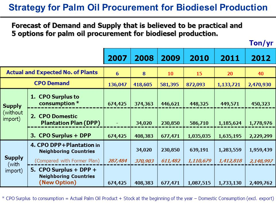 Strategy for Palm Oil Procurement for Biodiesel Production Actual and Expected No. of Plants 6810152040 CPO Demand 136,047418,605581,395872,0931,133,7