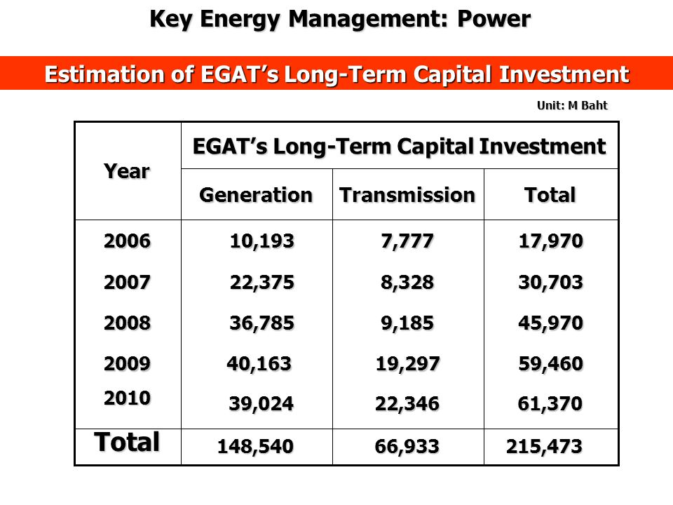 Estimation of EGAT's Long-Term Capital Investment 45,970 9,185 36,785 36,7852008 EGAT's Long-Term Capital Investment 40,163 40,163 22,375 22,375 10,19