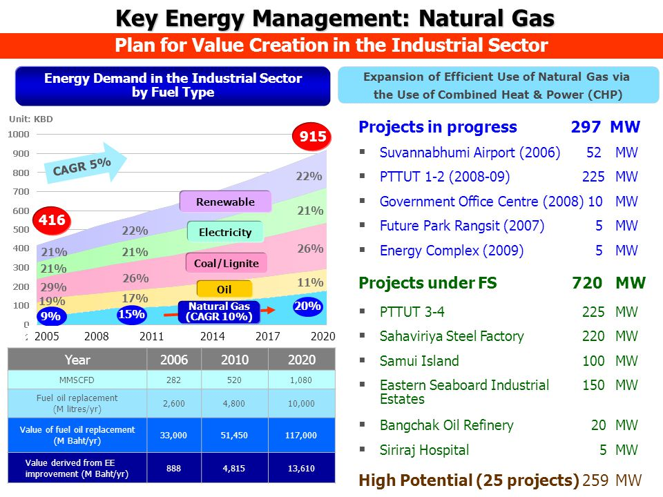 Unit: KBD Oil Coal/Lignite Electricity Renewable 416 915 19% 29% 21% 11% 26% 21% 22% 20% 9% CAGR 5% Natural Gas (CAGR 10%) Year200620102020 MMSCFD2825201,080 Fuel oil replacement (M litres/yr) 2,6004,80010,000 Value of fuel oil replacement (M Baht/yr) 33,00051,450117,000 Value derived from EE improvement (M Baht/yr) 8884,81513,610 Plan for Value Creation in the Industrial Sector Energy Demand in the Industrial Sector by Fuel Type Projects in progress 297 MW  Suvannabhumi Airport (2006) 52 MW  PTTUT 1-2 (2008-09)225 MW  Government Office Centre (2008) 10MW  Future Park Rangsit (2007) 5MW  Energy Complex (2009) 5MW Projects under FS 720MW  PTTUT 3-4225MW  Sahaviriya Steel Factory220MW  Samui Island100MW  Eastern Seaboard Industrial 150MW Estates  Bangchak Oil Refinery 20MW  Siriraj Hospital 5MW High Potential (25 projects)259MW Expansion of Efficient Use of Natural Gas via the Use of Combined Heat & Power (CHP) 15% 26% 17% 21% 22% Key Energy Management: Natural Gas Key Energy Management: Natural Gas 200520082011201420172020