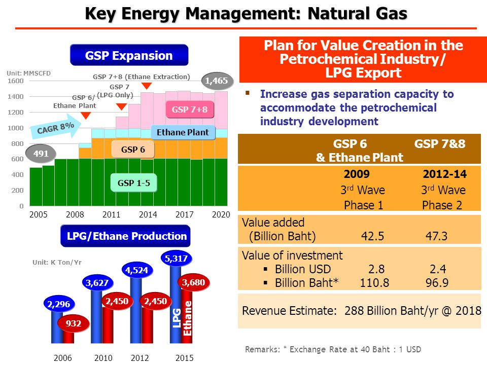 GSP 6 GSP 7&8 & Ethane Plant 2009 2012-14 3 rd Wave 3 rd Wave Phase 1 Phase 2 Value added (Billion Baht) 42.5 47.3 Value of investment  Billion USD 2.8 2.4  Billion Baht* 110.8 96.9 Revenue Estimate: 288 Billion Baht/yr @ 2018 GSP Expansion LPG/Ethane Production 5,317 3,680 4,524 2,4509322,450 3,6272,296 Ethane LPG Unit: K Ton/Yr 491 1,465 GSP 1-5 GSP 6 Ethane Plant GSP 7+8 CAGR 8% GSP 6/ Ethane Plant GSP 7 (LPG Only) GSP 7+8 (Ethane Extraction) Unit: MMSCFD  Increase gas separation capacity to accommodate the petrochemical industry development Plan for Value Creation in the Petrochemical Industry/ LPG Export Remarks: * Exchange Rate at 40 Baht : 1 USD Key Energy Management: Natural Gas Key Energy Management: Natural Gas 200520082011201420172020 2006201020122015