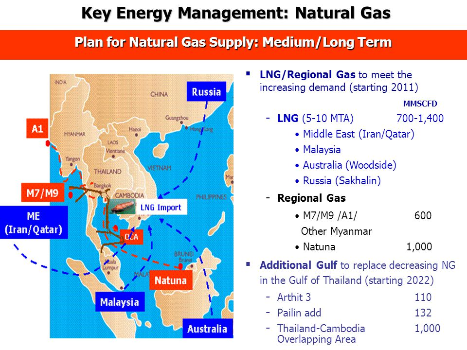  LNG/Regional Gas to meet the increasing demand (starting 2011) MMSCFD - LNG (5-10 MTA) 700-1,400 Middle East (Iran/Qatar) Malaysia Australia (Woodside) Russia (Sakhalin) - Regional Gas M7/M9 /A1/600 Other Myanmar Natuna 1,000  Additional Gulf to replace decreasing NG in the Gulf of Thailand (starting 2022) - Arthit 3110 - Pailin add132 - Thailand-Cambodia 1,000 Overlapping Area Plan for Natural Gas Supply: Medium/Long Term Key Energy Management: Natural Gas Key Energy Management: Natural Gas