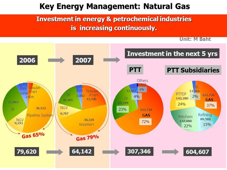 Investment in energy & petrochemical industries is increasing continuously.