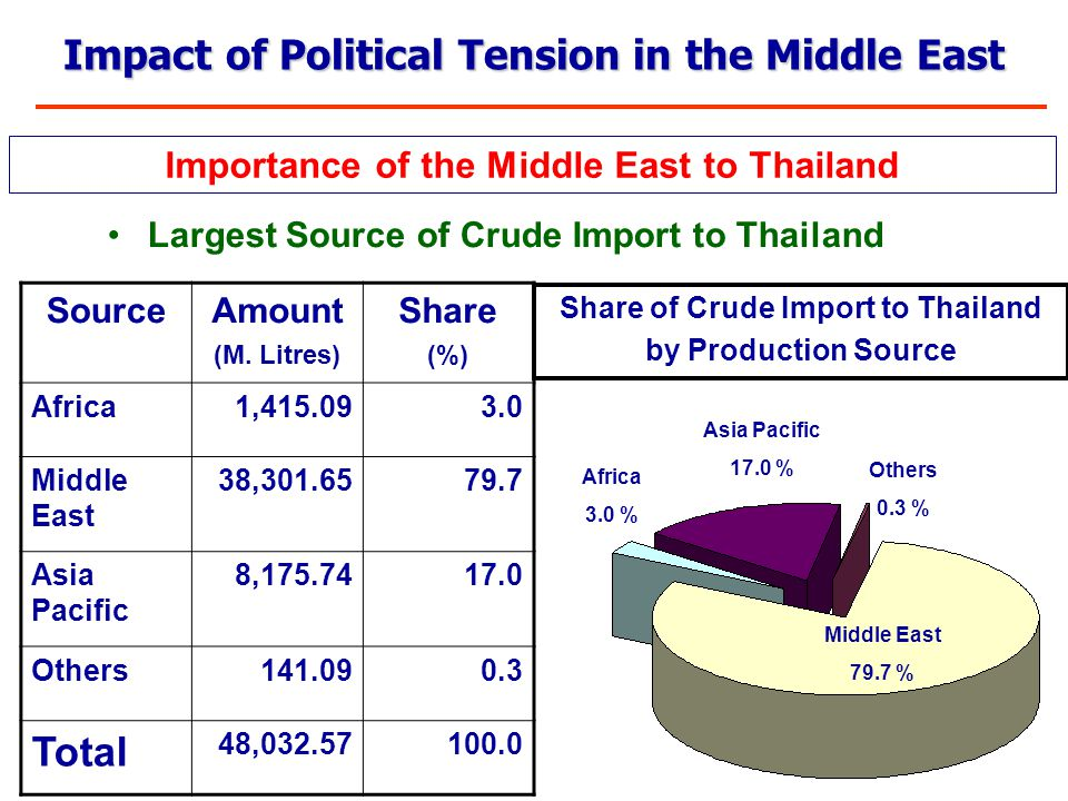 Largest Source of Crude Import to Thailand Importance of the Middle East to Thailand Middle East 79.7 % Africa 3.0 % Asia Pacific 17.0 % Others 0.3 % SourceAmount (M.