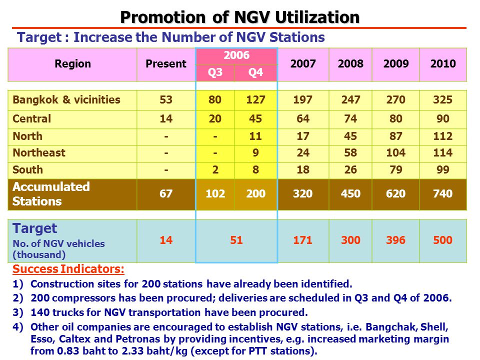 Target : Increase the Number of NGV Stations RegionPresent 2006 2007200820092010 Q3Q4 Bangkok & vicinities5380127197247270325 Central14204564748090 North--111717454587112 Northeast--9245858104114 South-2818267999 Accumulated Stations 67102200320450620740 Target No.