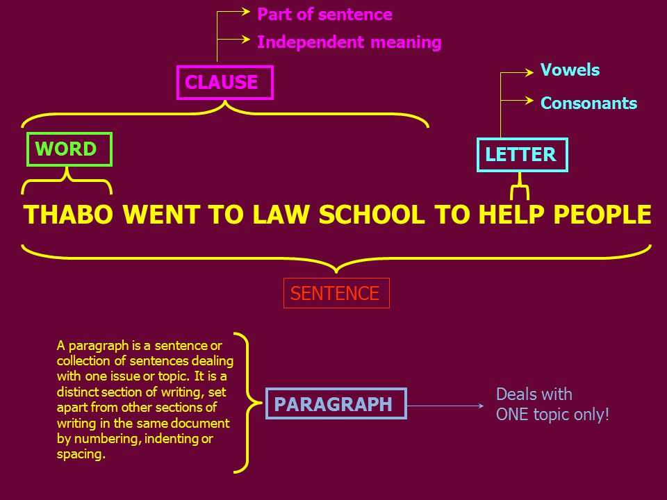 THABO WENT TO LAW SCHOOL TO HELP PEOPLE WORD LETTER Vowels Consonants CLAUSE Independent meaning Part of sentence SENTENCE A paragraph is a sentence or collection of sentences dealing with one issue or topic.