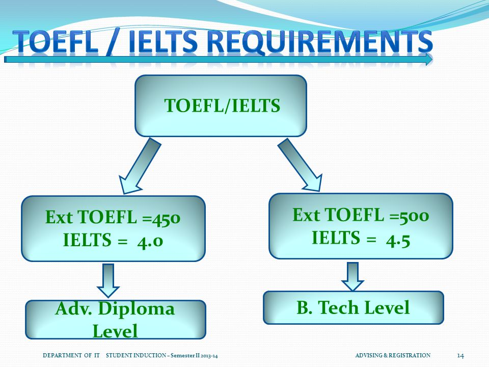 Ext TOEFL =500 IELTS = 4.5 Ext TOEFL =450 IELTS = 4.0 TOEFL/IELTS Adv.