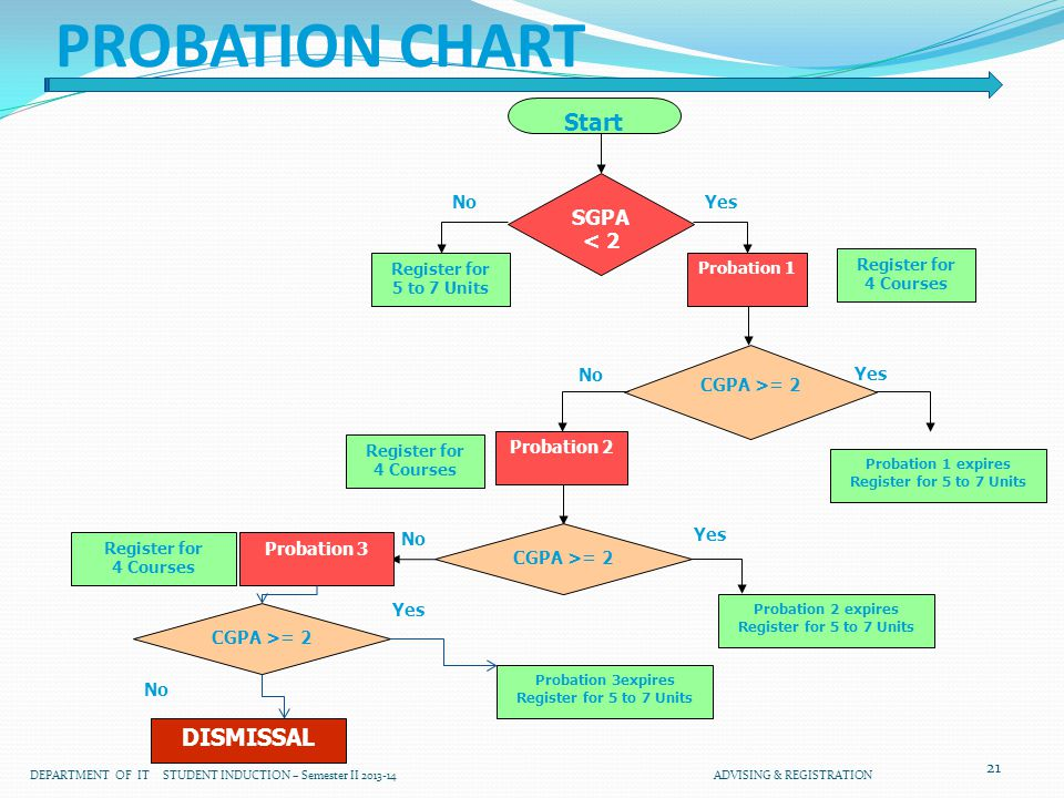 21 PROBATION CHART Start SGPA < 2 YesNo Register for 5 to 7 Units CGPA >= 2 Yes No Probation 1 expires Register for 5 to 7 Units Probation 2 Yes No Probation 1 CGPA >= 2 Register for 4 Courses Register for 4 Courses Yes DISMISSAL Probation 3 Register for 4 Courses No CGPA >= 2 Probation 2 expires Register for 5 to 7 Units Probation 3expires Register for 5 to 7 Units DEPARTMENT OF IT STUDENT INDUCTION – Semester II 2013-14 ADVISING & REGISTRATION