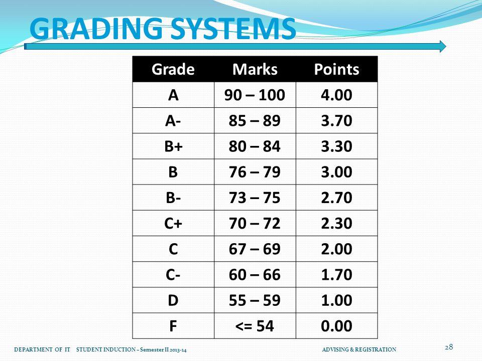 28 GRADING SYSTEMS PointsMarksGrade 4.0090 – 100A 3.7085 – 89A- 3.3080 – 84B+ 3.0076 – 79B 2.7073 – 75B- 2.3070 – 72C+ 2.0067 – 69C 1.7060 – 66C- 1.00