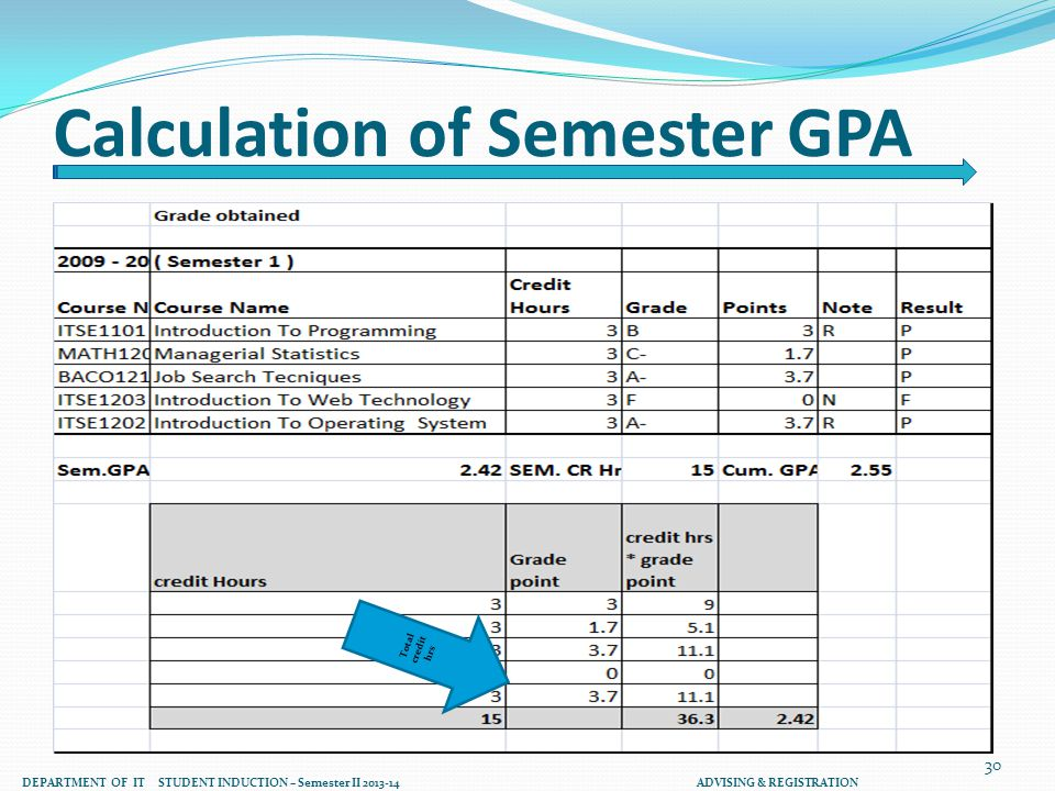 Calculation of Semester GPA Total credit hrs 30 DEPARTMENT OF IT STUDENT INDUCTION – Semester II 2013-14 ADVISING & REGISTRATION