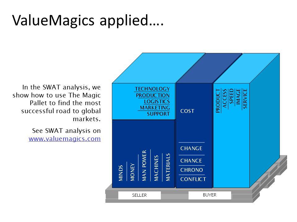 ValueMagics applied….