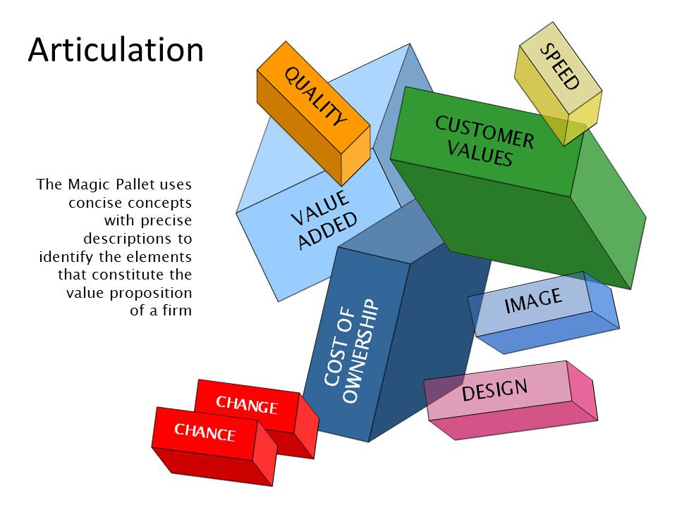 The Magic Pallet uses concise concepts with precise descriptions to identify the elements that constitute the value proposition of a firm Articulation