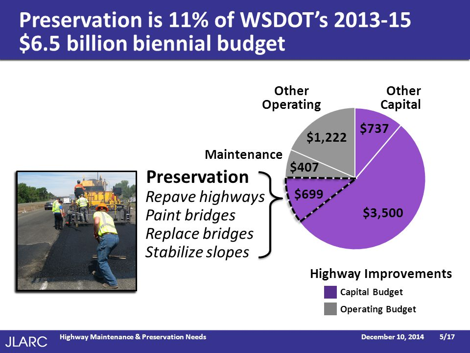 Preservation is 11% of WSDOT's 2013-15 $6.5 billion biennial budget December 10, 2014Highway Maintenance & Preservation Needs5/17 Preservation Repave highways Replace bridges Paint bridges Stabilize slopes Preservation Other Capital Highway Improvements Other Operating Maintenance $3,500 $737 $1,222 $699 $407 Capital Budget Operating Budget