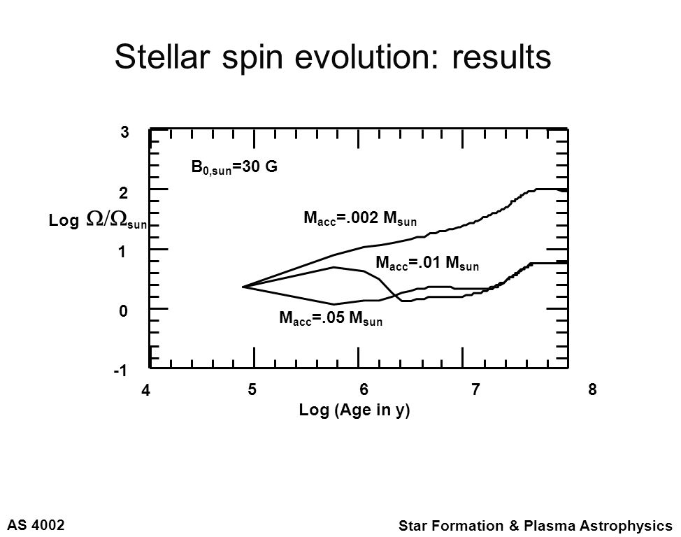 AS 4002 Star Formation & Plasma Astrophysics Stellar spin evolution: results 4 5 6 7 8 Log (Age in y) 3 2 1 0 Log  sun M acc =.002 M sun M acc =.0