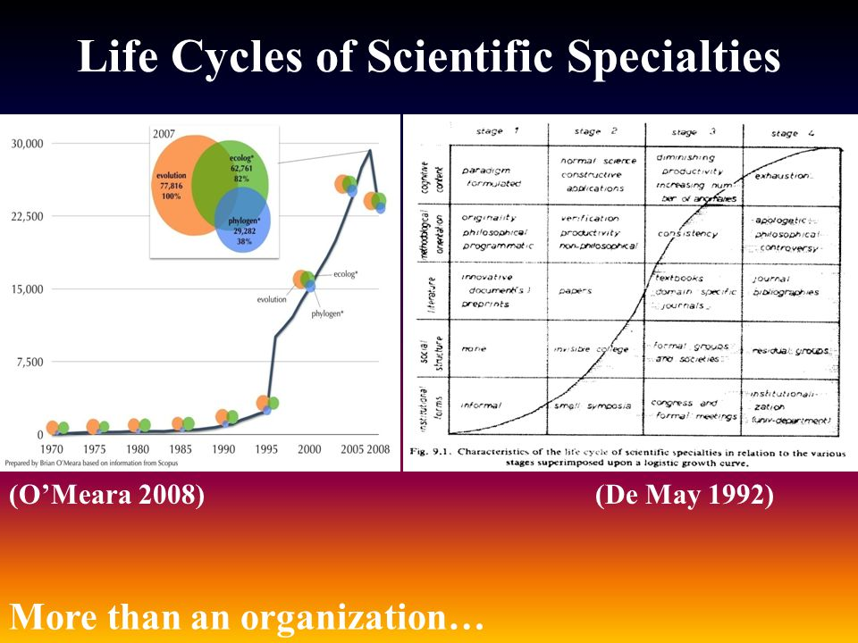 Life Cycles of Scientific Specialties (O'Meara 2008)(De May 1992) More than an organization…