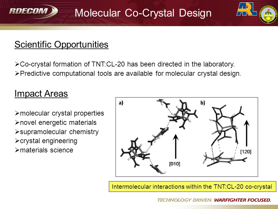 Scientific Opportunities  Co-crystal formation of TNT:CL-20 has been directed in the laboratory.