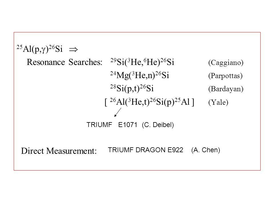 25 Al(p,  ) 26 Si  Resonance Searches: 29 Si( 3 He, 6 He) 26 Si (Caggiano) 24 Mg( 3 He,n) 26 Si (Parpottas) 28 Si(p,t) 26 Si (Bardayan) [ 26 Al( 3 H