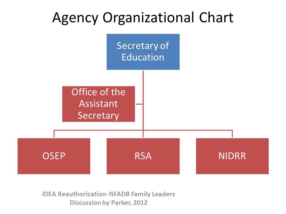 Agency Organizational Chart Secretary of Education OSEPRSANIDRR Office of the Assistant Secretary IDEA Reauthorization- NFADB Family Leaders Discussion by Parker, 2012