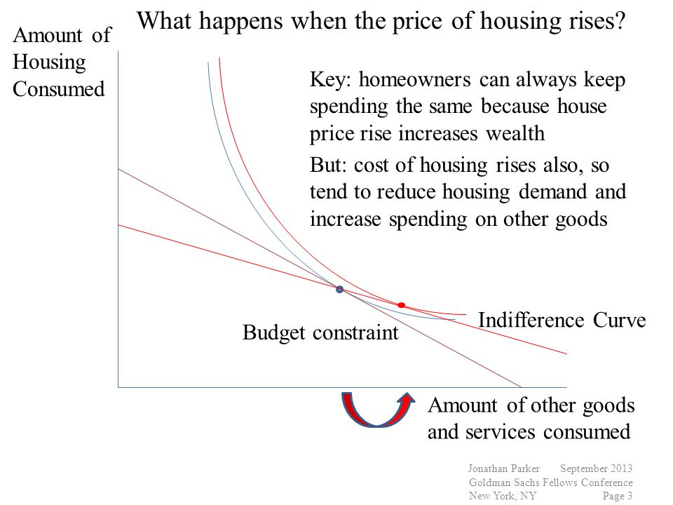 Jonathan Parker September 2013 Goldman Sachs Fellows Conference New York, NY Page 3 Amount of Housing Consumed Amount of other goods and services consumed Budget constraint Indifference Curve What happens when the price of housing rises.