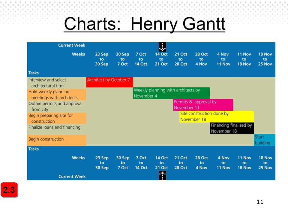 11 Charts: Henry Gantt 2.3