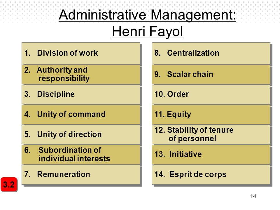 14 Administrative Management: Henri Fayol 3.2 1. Division of work 2. Authority and responsibility 3. Discipline 4. Unity of command 5. Unity of direct