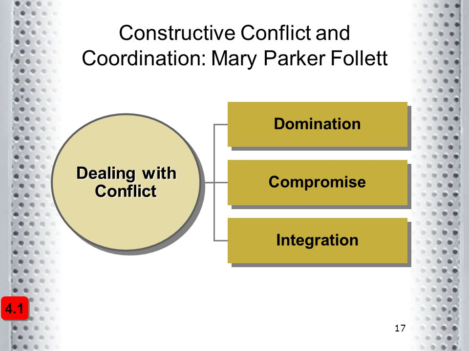 17 4.1 Constructive Conflict and Coordination: Mary Parker Follett Dealing with Conflict Compromise Domination Integration