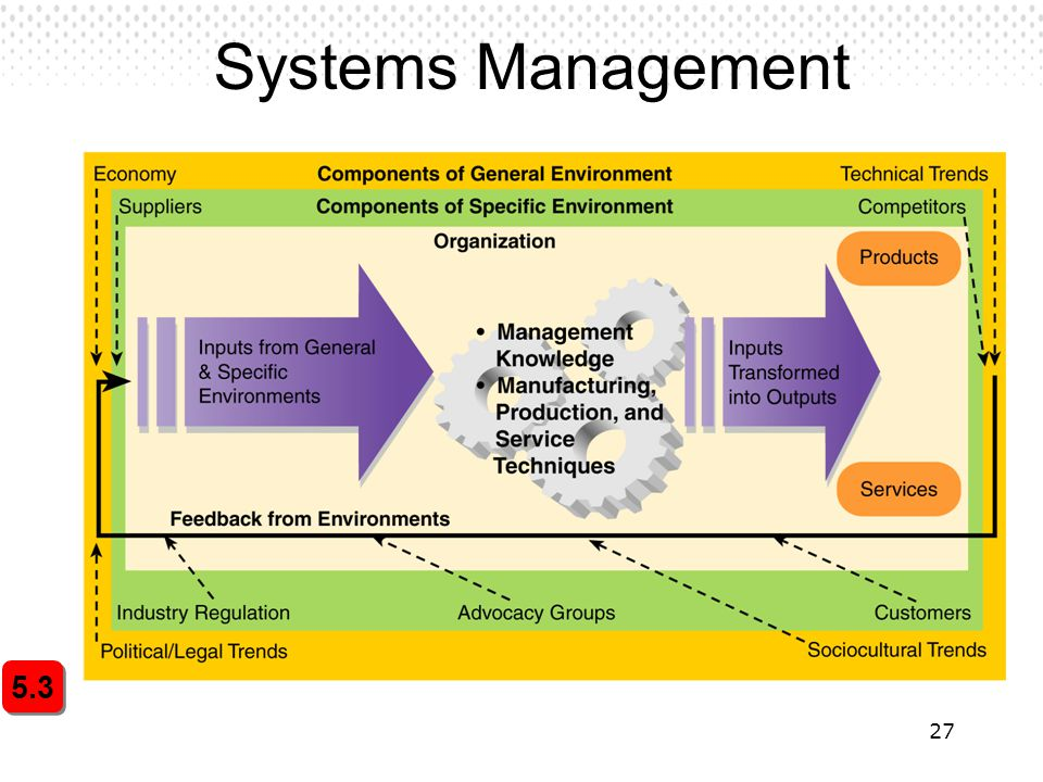 27 Systems Management 5.3