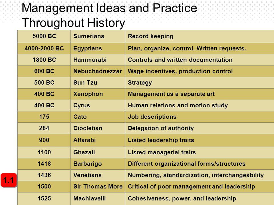 3 Management Ideas and Practice Throughout History 1.1 5000 BC 4000-2000 BC 1800 BC 600 BC 500 BC 400 BC 175 284 900 1100 1418 1436 1500 1525 Sumerian