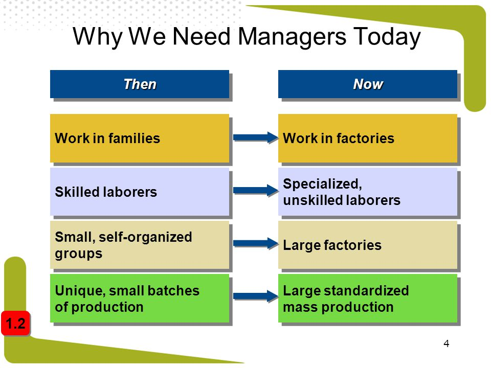 4 Why We Need Managers Today Work in families Skilled laborers Small, self-organized groups Unique, small batches of production ThenThen Work in facto