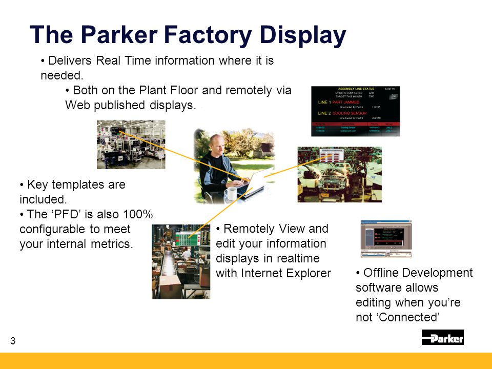 3 The Parker Factory Display Remotely View and edit your information displays in realtime with Internet Explorer Offline Development software allows editing when you're not 'Connected' Key templates are included.