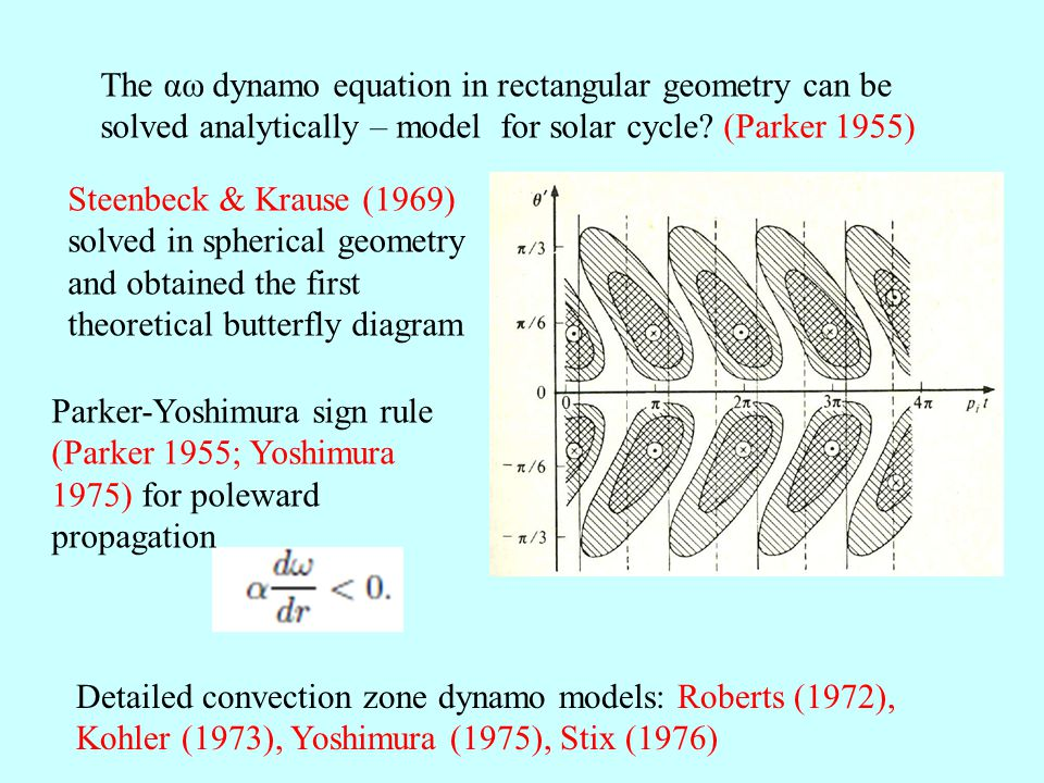 The αω dynamo equation in rectangular geometry can be solved analytically – model for solar cycle.