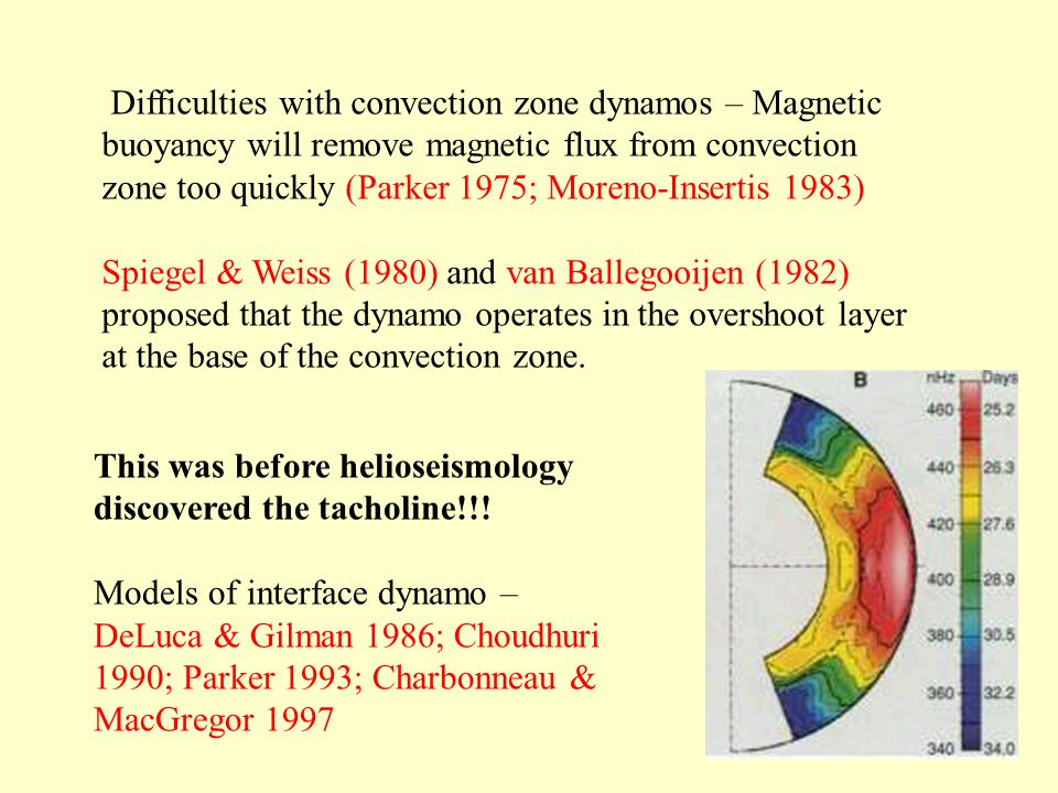 Difficulties with convection zone dynamos – Magnetic buoyancy will remove magnetic flux from convection zone too quickly (Parker 1975; Moreno-Insertis 1983) Spiegel & Weiss (1980) and van Ballegooijen (1982) proposed that the dynamo operates in the overshoot layer at the base of the convection zone.