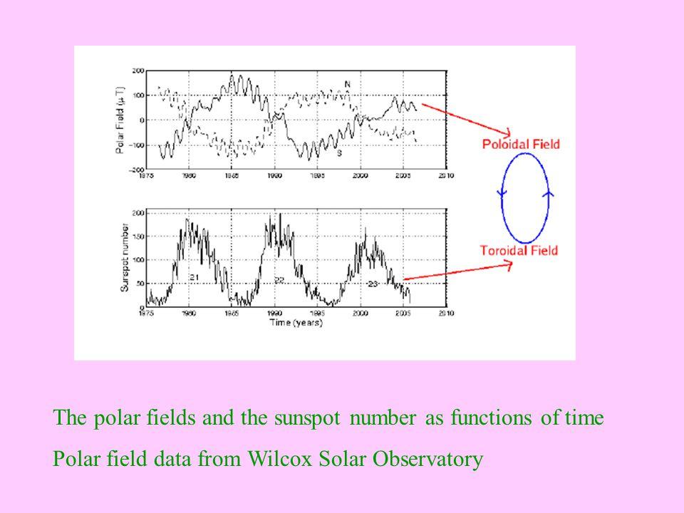 Babcock and Babcock (1955) – Weak fields outside sunspots (< 10 G) Unipolar patches shift poleward with solar cycle – Bumba & Howard (1965), Howard & LaBonte (1981), Makarov & Sivaraman (1989), Wang et al.