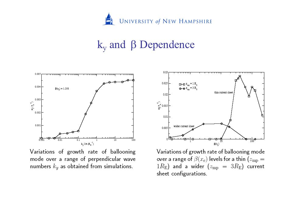 k y and  Dependence